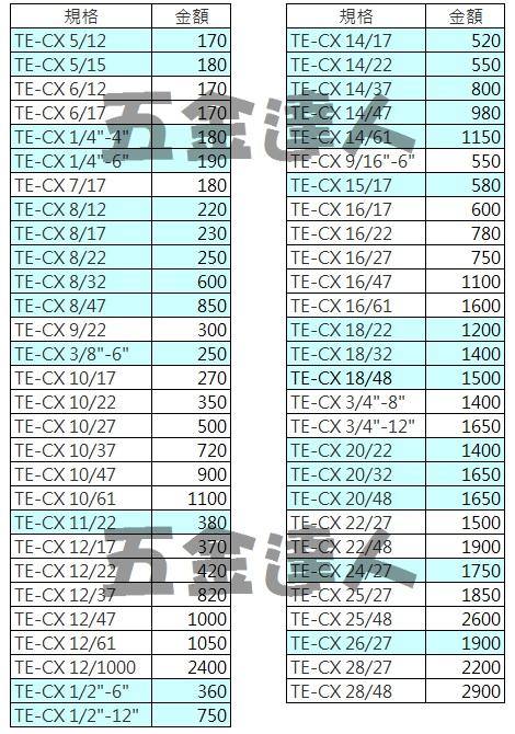 TE-CX 價格,四溝鑽頭,五金工具